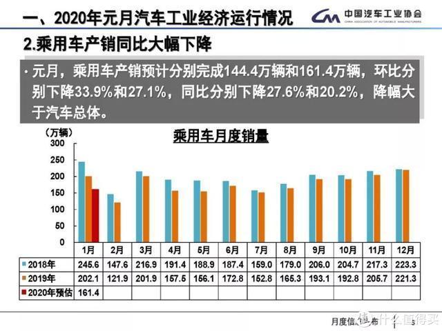 中汽协:1月汽车销量同比下滑18%,全年形势不乐观