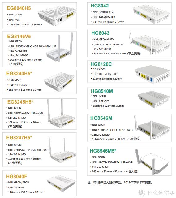 IPTV无线化——光猫更换指南