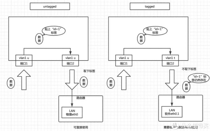 关于划分vlan搭配单网口软路由的一些补充