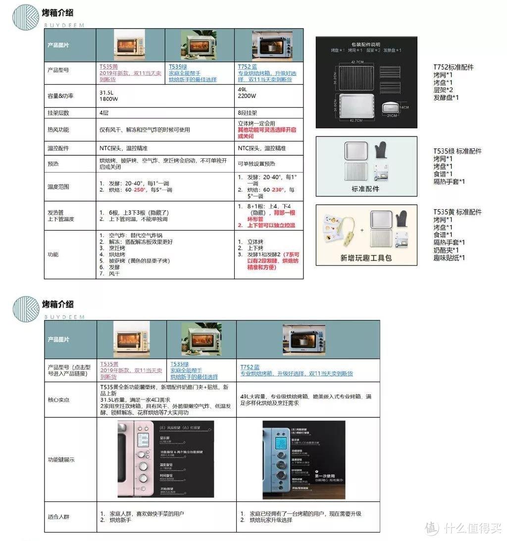 北鼎T535Y、T535、T752烤箱配件及功能对比表