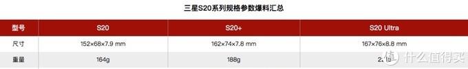 三星S20系列的尺寸和重量控制做的不错