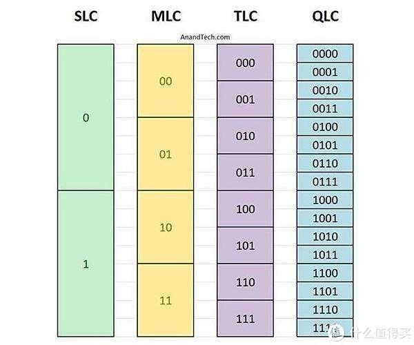 谁能在同等规格的空间里存下更多的0和1,谁的容量就更牛鼻