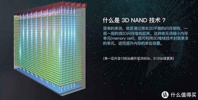 3D-NAND结构,改写了SSD的寿命。