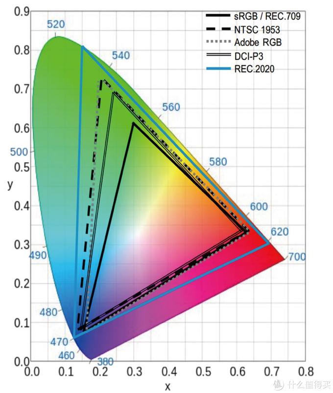 4K32英寸显示器Dell U3219Q开箱评测,IPS HDR USB-C DP1.4香不香?
