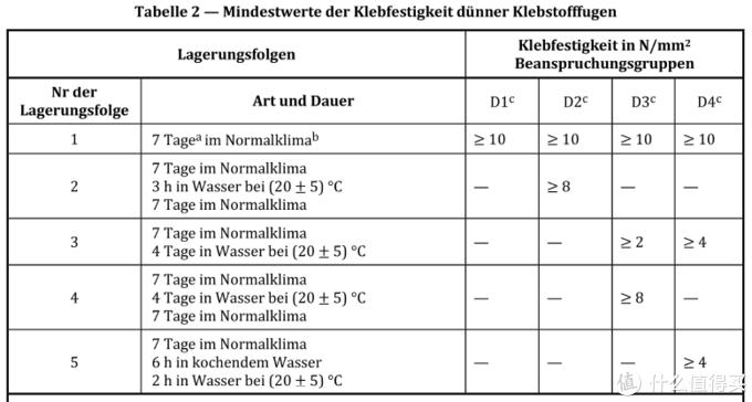 可以看到D2的标准就是在潮湿的环境下呆7天然后水下浸泡3小时再返回潮湿环境放置七天再进行强度测试,如果通过了则算合格