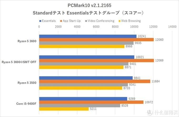 英特尔i5-9400F要有麻烦了:AMD Ryzen 3500零售版在日本市场发售
