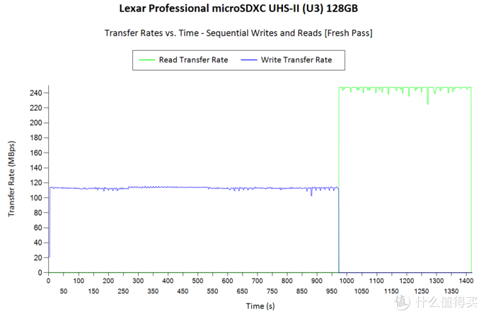 MicroSD·TF卡终极探秘·MLC颗粒之谜 4 创见威刚篇