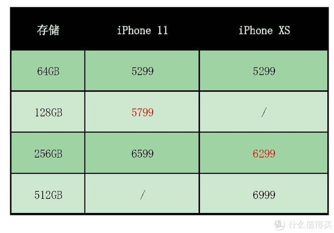 5299元,iPhoneXS和iPhone11的新旧之争,孰胜孰负?