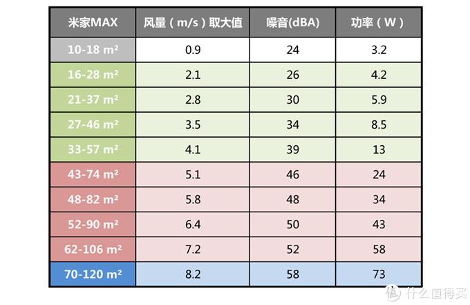 深度对比测评:疫情当前,空气净化器选米家MAX还是352 Y100