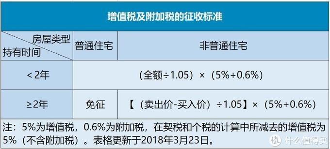沪漂买房经验(二)上海二手房 如何计算首付以外的购房成本