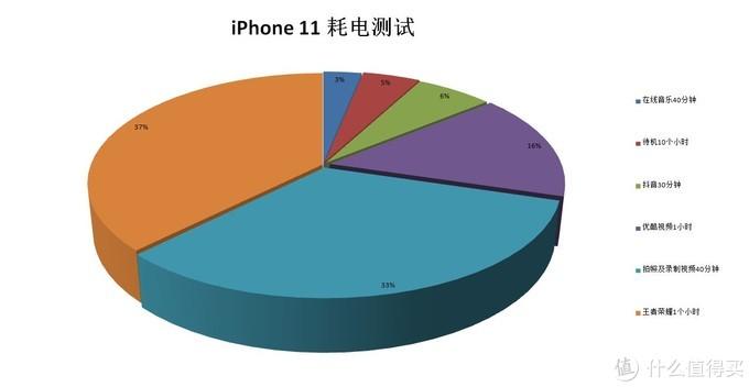 妹子的视角--深度测评,iPhone11到底值不值得入手!