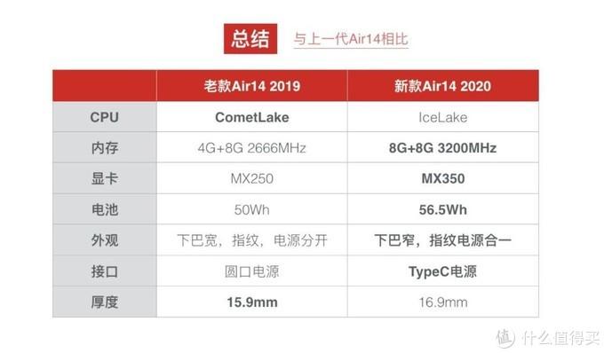 2020新版联想小新Air14评测,MX350提升明显吗?高频内存通俗版科普