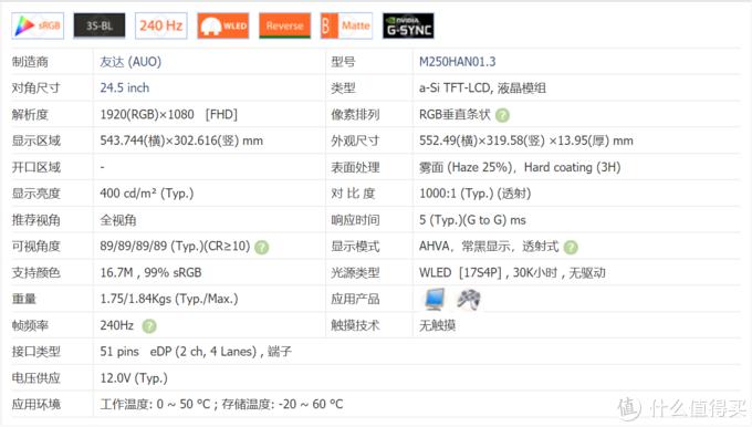 从屏库网查询的资料M250HAN01.3常规平均响应时间5ms(GTG),这意味着很接近上一代TN 240Hz(3.8ms)响应时间,目前IPS面板里最快的方案