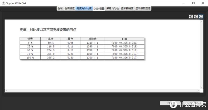 100%亮度下最大对比度1390:1,对比度表现优秀,最高亮度395cd/㎡,白点色温稳定在7100左右,表现稳定