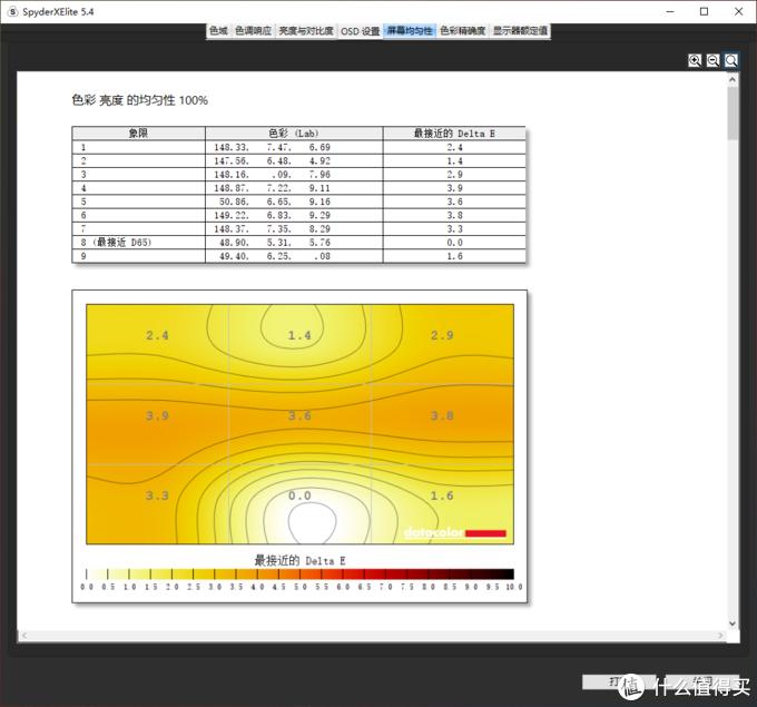 100亮度下色度均匀性最大Delta E 3.9,最小Delta E 0,色度均匀性表现良好