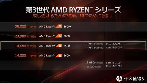 Ryzen5 3500售价比i5-9400F和Ryzen5 3600都便宜了一些
