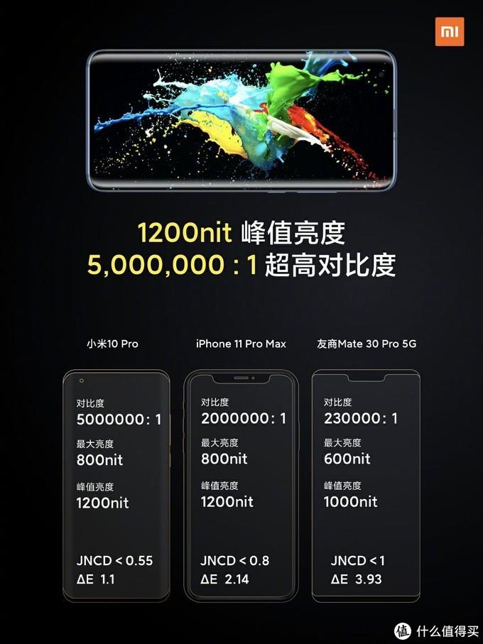 从硬件角度聊聊2020年国产标杆手机--小米10