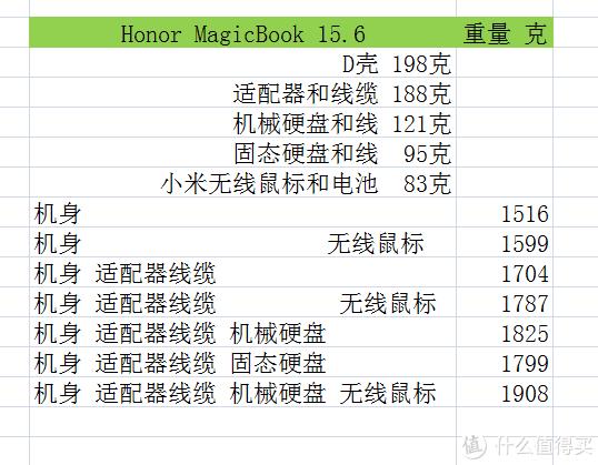 Honor MagicBook 15.6 3500U 8+256 2799,拆机+简测