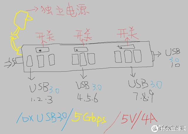 ¥59块钱的全新英国洋垃圾:ELEGiANT牌10口USB3.0扩展坞开箱评测