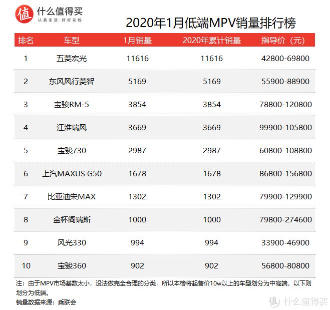 车榜单:2020年1月MPV销量排行榜