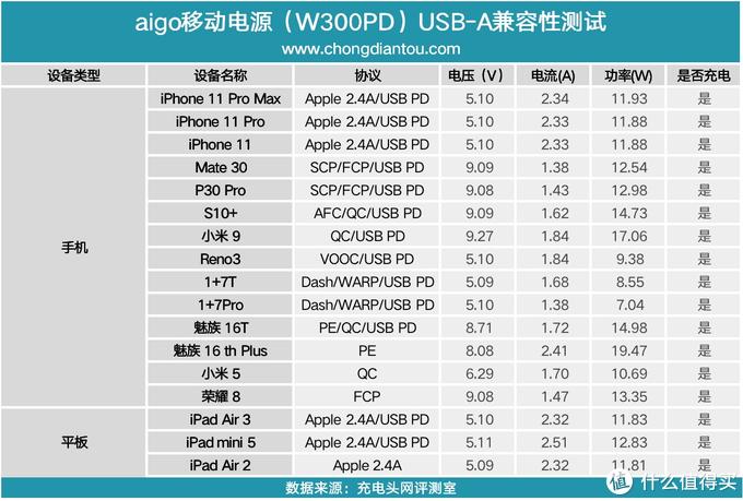 PD、PE、QC、FCP、大容量都要,aigo 30000mAh大容量移动电源评测W300PD