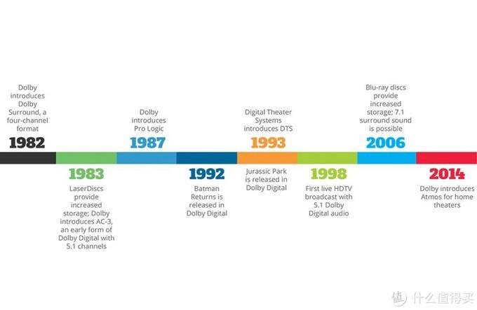 多声道音轨发展史