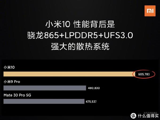 """透过数据看本质 - 被""""吹爆""""的LPDDR5内存究竟有多强大?"""
