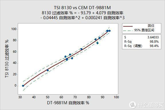 自测口罩过滤效率 对比TSI 8130