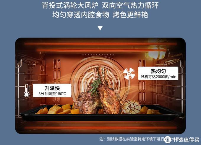 ▲烤箱热风功能示意图
