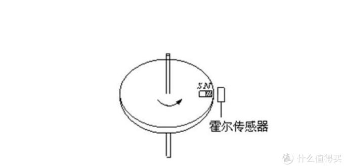要让霍尔元件感应到磁场的变化,它才能有输出