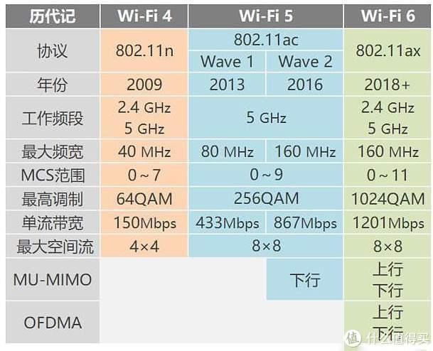 超高性价比的WIFI6路由器——小米AIoT路由器AX3600