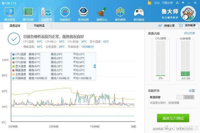 测试期间温度64°C,比RX580的BIOS低了1°C,忽略不计