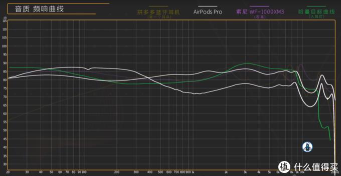 真无线降噪耳机横评:索尼 WF-1000XM3 vs AirPods Pro