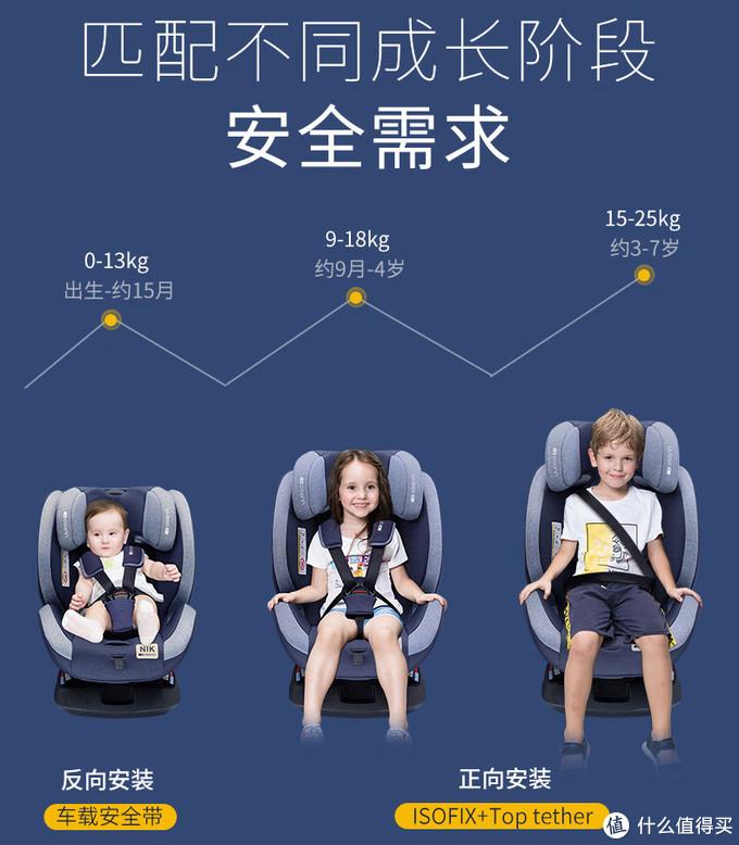 安全座椅怎么选?——2020年·最新选购攻略