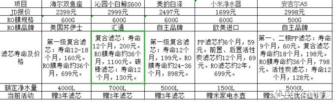 海尔(Haier)净水器新品双鱼座HRO6H98-2简评