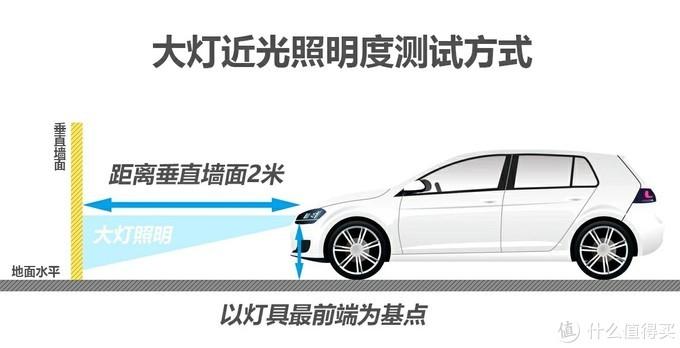 简单让你知道自己的汽车大灯亮度