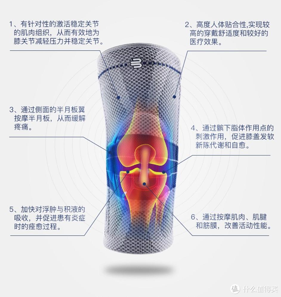 鲍尔芬护膝的作用,增强关节稳定性,减轻膝关节压力,减轻疼痛