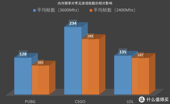 高频内存吃鸡、CSGO帧数提高多少?这一测试告诉你