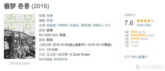 我全都要!20部2016年上映、评分7分以上韩国电影推荐