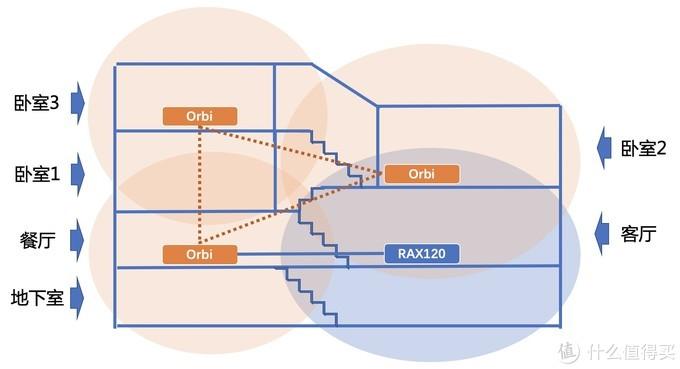 Mesh路由怎么选?网件Orbi RBK53组网实战