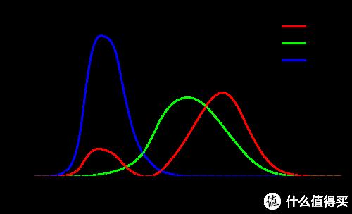 国际照明委员会标准色彩配比曲线