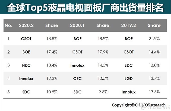 2020年2月TCL华星液晶电视面板出货量及出货面积双双位列全球第一
