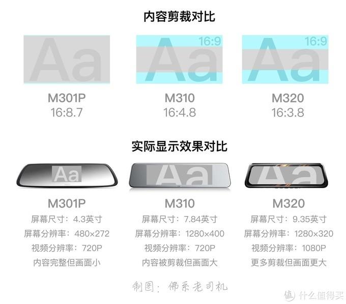 以某厂家的三款产品为例,大屏幕是作为流媒体的必要条件之一。