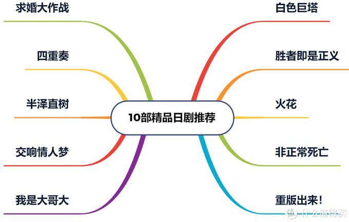 十部精品日剧推荐,豆瓣评分9分以上!据说日剧都是小清新?too naive !!(内含传送门)