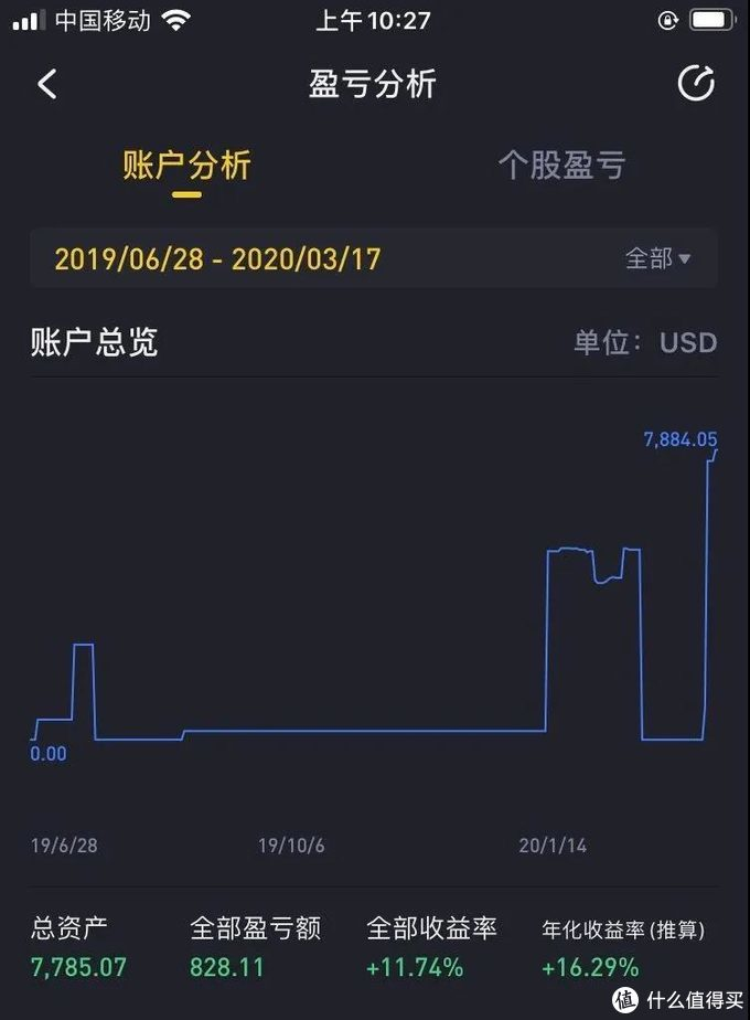 (我的美股账户本周做空收益)