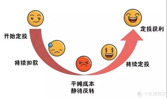 (微笑曲线)