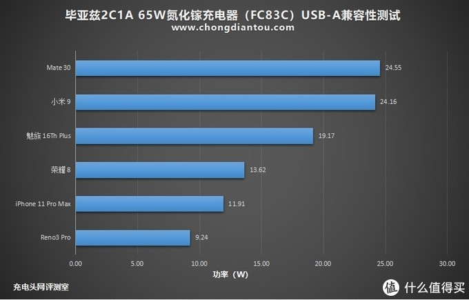 大功率与多设备兼顾,毕亚兹2C1C 65W氮化镓充电器开箱评测(FC83C)
