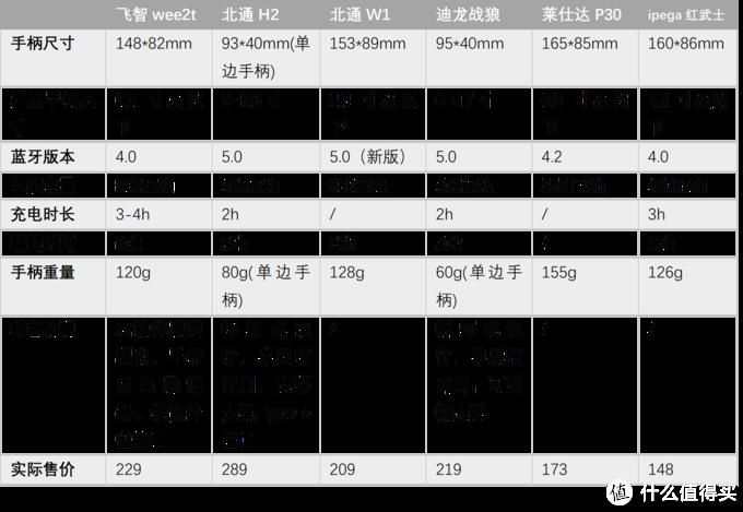 手柄规格参数(数据来自官方天猫/淘宝店以及产品说明书)