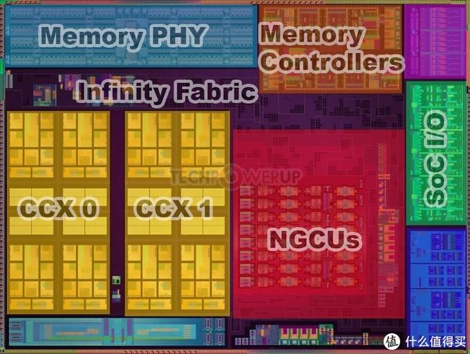 已面市的AMD Ryzen4000系列APU核心布局参考图