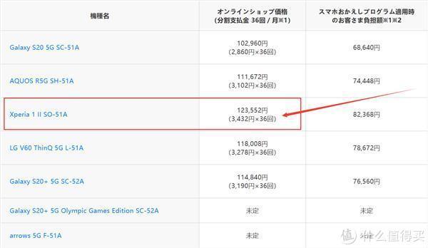 华为P40 Pro外形基本确认;索尼Xperia 1 Ⅱ价格公布